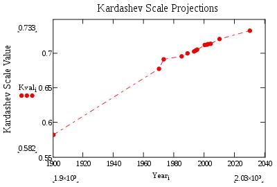 Escala Kardashov