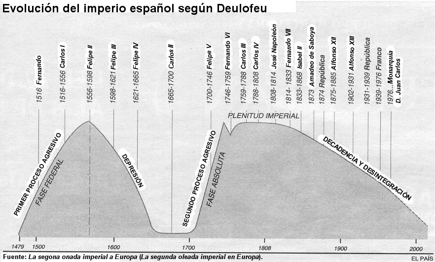Alexandre_Deulofeu_-_Imperio_espanol